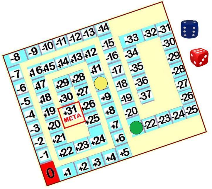 Carrera Hacia La Meta Operaciones Con Enteros Juegos Y Matematicas