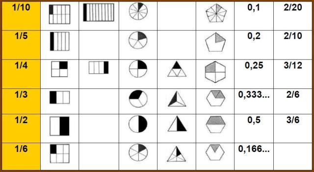 cuadro de las fracciones del domino