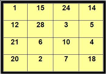 Un cuadrado mágico multiplicativo
