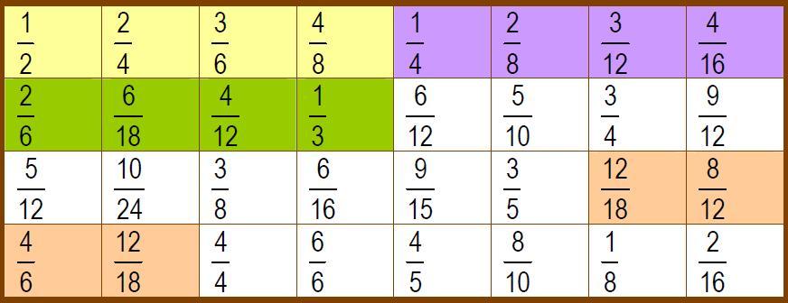 Como es fácil observar, existen 4 fracciones que aparecen en dos