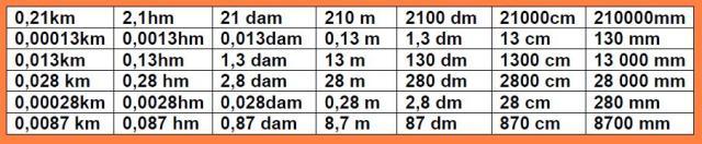 Table de los valores usados en el domino de longitudes