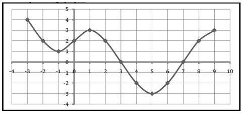 Resultado de imagen de gráficas de funciones
